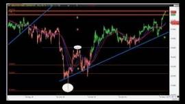 Futuros de mercados, análisis Ibex, Dow Jones y Dax 04112019